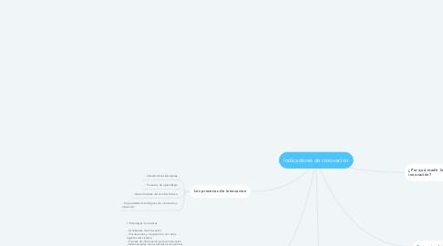 Mind Map: Indicadores de innovación