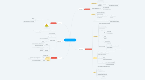 Mind Map: Theories of Motivation