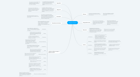 Mind Map: Hipoteca Social