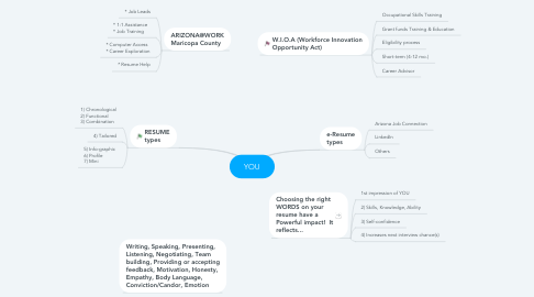 Mind Map: Accreditation