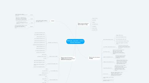 Mind Map: Өгөгдөл, мэдээлэл, систем хүн ба технологи