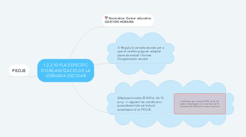 Mind Map: 1.2.3.10 PLA ESPECÍFIC D'ORGANITZACIÓ DE LA JORNADA ESCOLAR
