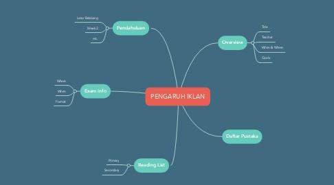 Mind Map: PENGARUH IKLAN