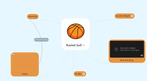 Mind Map: Basket ball