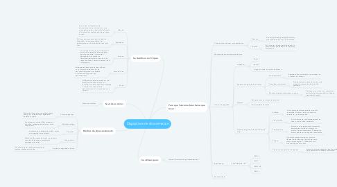 Mind Map: Dispositivos de almacenanaje
