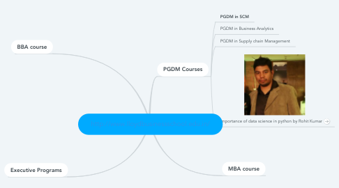 Mind Map: http://www.lloydbusinessschool.edu.in/