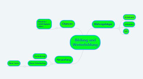 Mind Map: Bildung und Weiterbildung