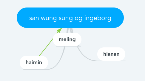 Mind Map: san wung sung og ingeborg
