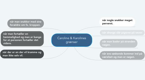 Mind Map: Caroline & Karolines grænser