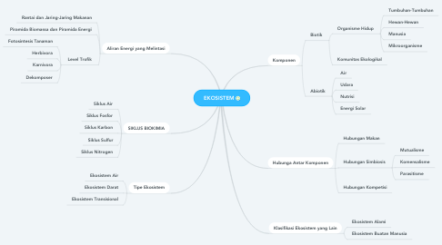 Mind Map: EKOSISTEM