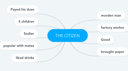Mind Map: THE CITIZEN