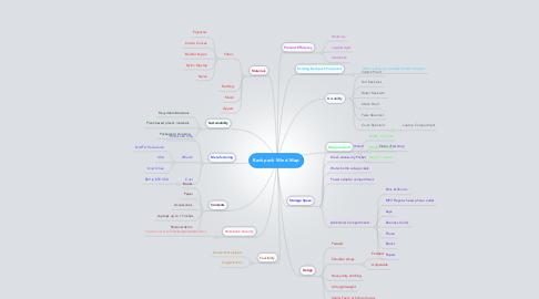 Mind Map: Backpack Mind Map