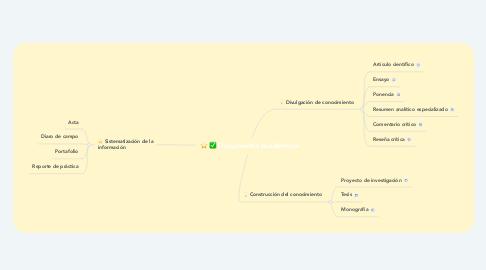 Mind Map: Documentos Académicos