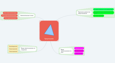 Mind Map: Треугольник