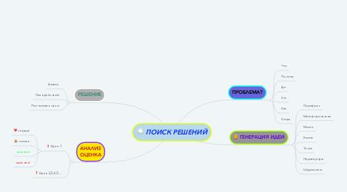 Mind Map: ПОИСК РЕШЕНИЙ
