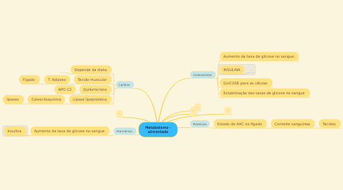 Mind Map: Metabolismo - alimentado