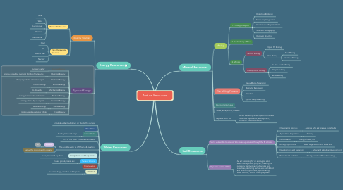 Mind Map: Natural Resources
