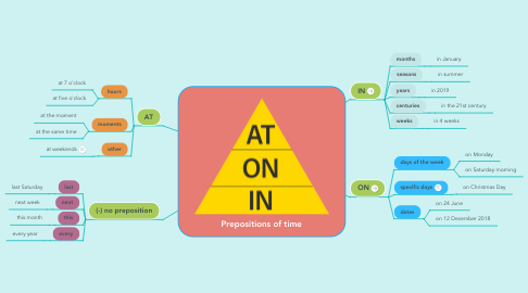Mind Map: Prepositions of time