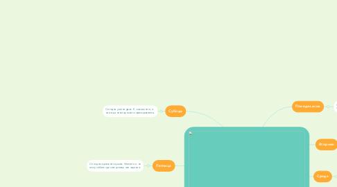 Mind Map: система китайского образования