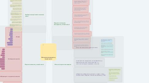 Mind Map: Методика викладання у вищій школі