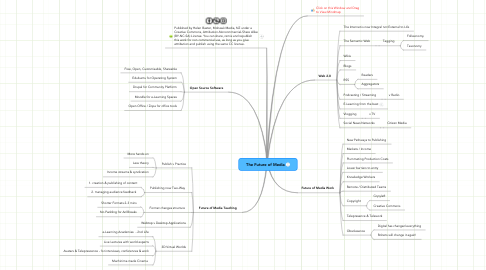 Mind Map: The Future of Media