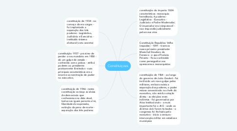 Mind Map: Constituiçoes
