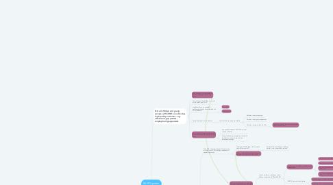 Mind Map: SEND system