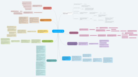 Mind Map: Perspectiva molecular de la patogenia microbiana