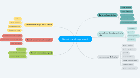 Mind Map: Detroit, une ville qui retrecit