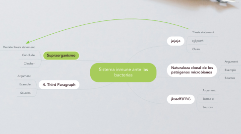Mind Map: Sistema inmune ante las bacterias