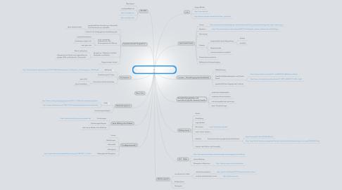 Mind Map: Wikimap soziales Netz: Internetzugang durch Bildung
