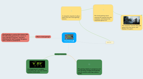Mind Map: Cloud Gaming