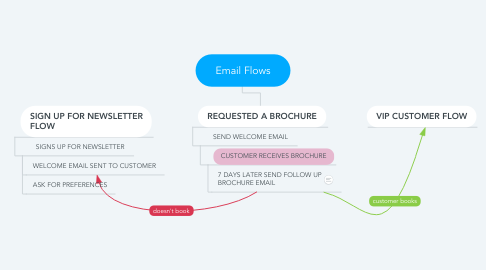 Mind Map: Email Flows