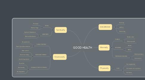 Mind Map: GOOD HEALTH