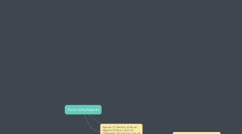 Mind Map: Focus: Using Appeals
