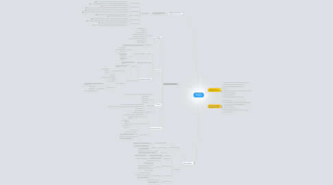 Mind Map: Aprendizaje complejo
