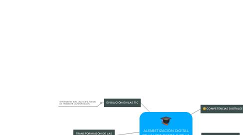 Mind Map: ALFABETIZACIÓN DIGITAL EN LA VIDA DIARIA Y EN LA EDUCACIÓN