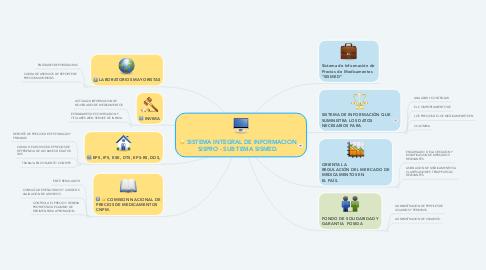 Mind Map: SISTEMA INTEGRAL DE INFORMACION SISPRO - SUB TEMA SISMED.