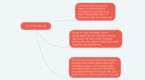 Mind Map: Zaman Renaissance