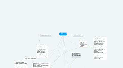 Mind Map: La Educación