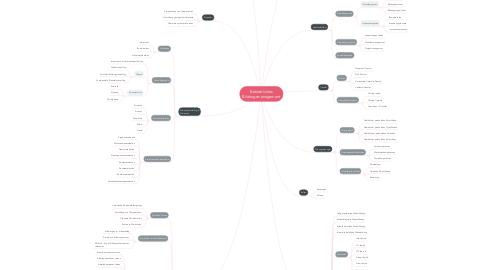Mind Map: Betriebliches Bildungsmanagement