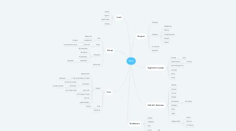 Mind Map: Mad