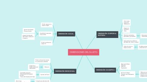 Mind Map: DIMENSIONES DEL SUJETO