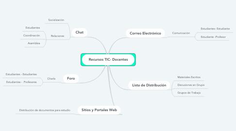 Mind Map: Recursos TIC- Docentes