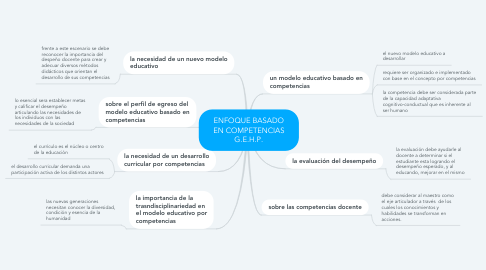 Mind Map: ENFOQUE BASADO EN COMPETENCIAS G.E.H.P.