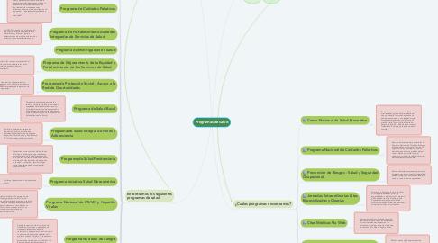 Mind Map: Programas de salud