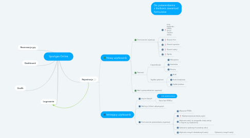 Mind Map: Sportgas Online