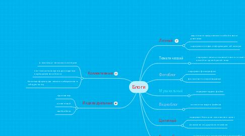 Mind Map: Блоги