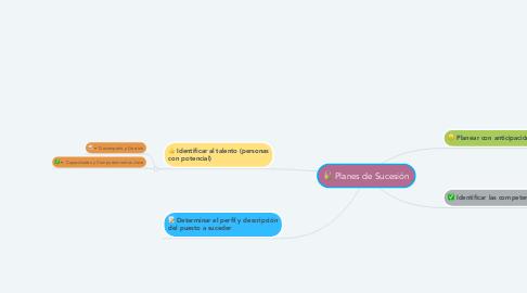 Mind Map: Planes de Sucesión