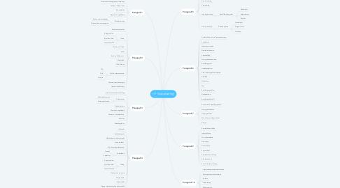 Mind Map: H1 'Globalisering'